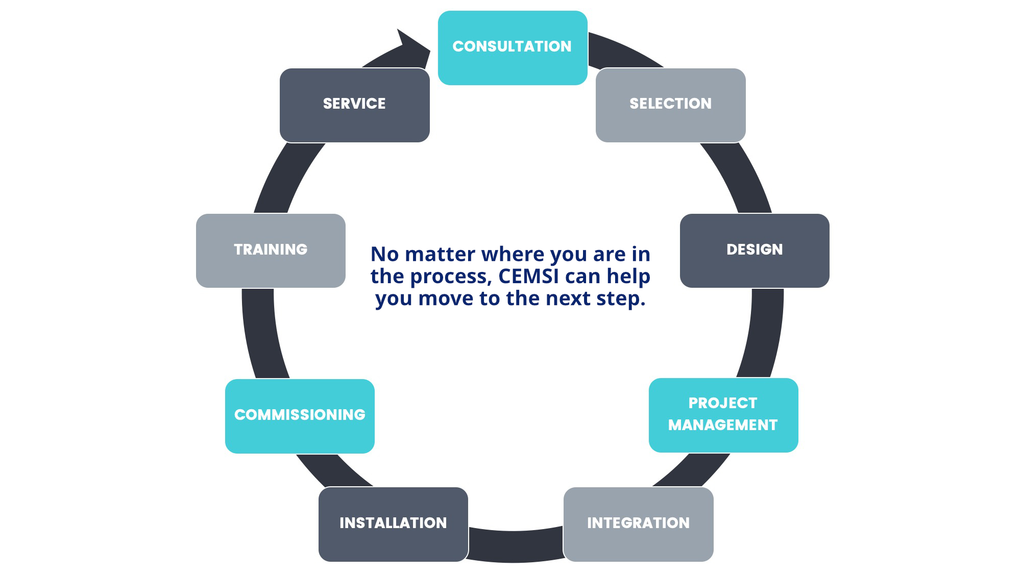 No matter where you are in the process, CEMSI can help you move to the next step.