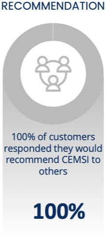 100% of customers responded they would recommend CEMSI to others