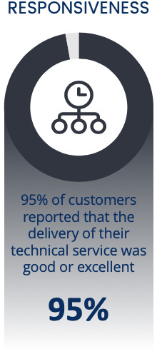 95% of customers reported that the delivery of their technical service was good or excellent